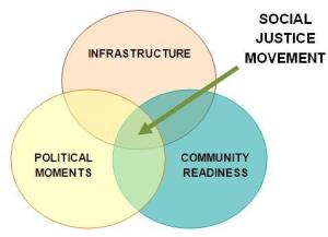 Social Justice Movement Building diagram